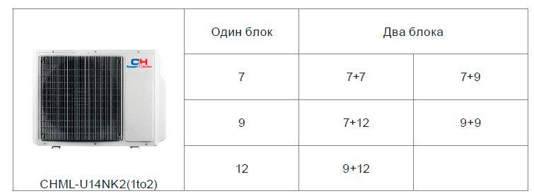 8 комбинаций по подключению внутренних блоков кондиционера мульти-сплит системы Cooper&Hunter CHML-U14NK2