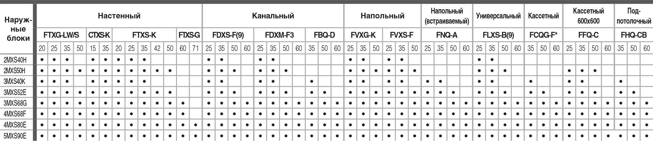 18 комбинаций по подключению внутренних блоков кондиционера мульти-сплит системы Daikin 2MXS40H