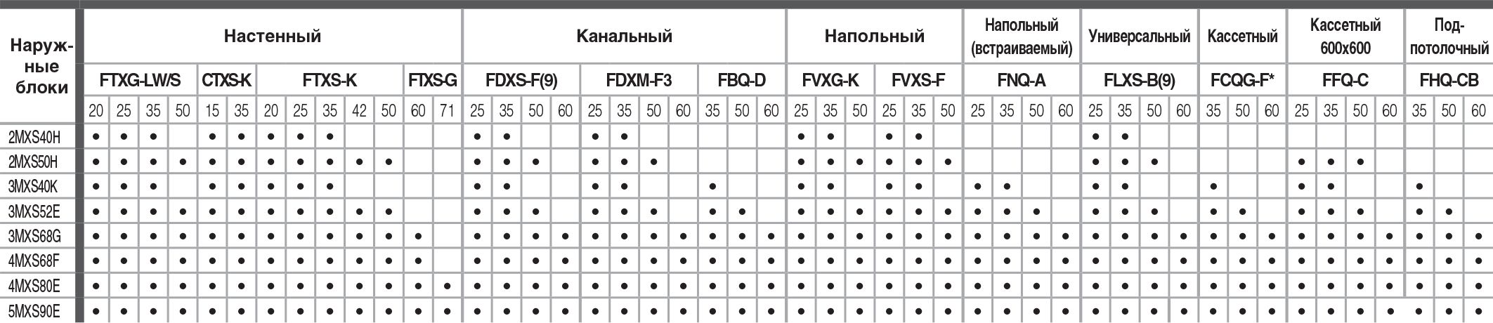 38комбинаций по подключению внутренних блоков кондиционера мульти-сплит системы Daikin 3MXS52E