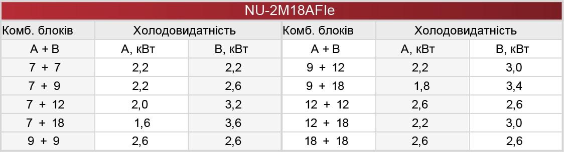 Комбинации по подключению внутренних блоков кондиционера мульти-сплит системы Neoclima NU-2M18AFIe