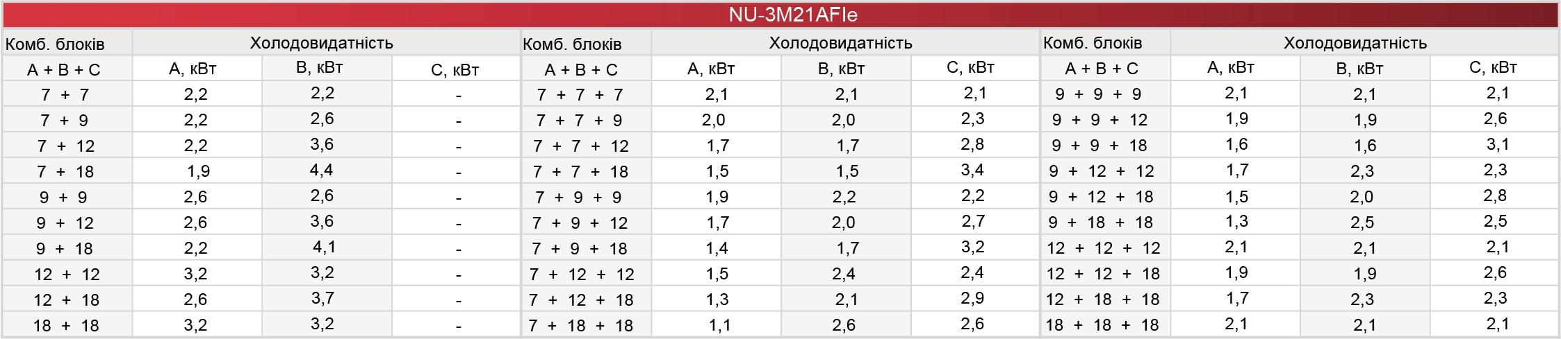 Комбинации по подключению внутренних блоков кондиционера мульти-сплит системы Neoclima NU-3M21AFIe