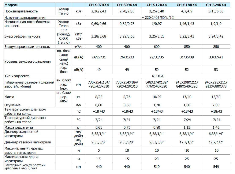 Технические характеристики кондиционера Cooper&Hunter CH-S09RX4 серии AIR MASTER