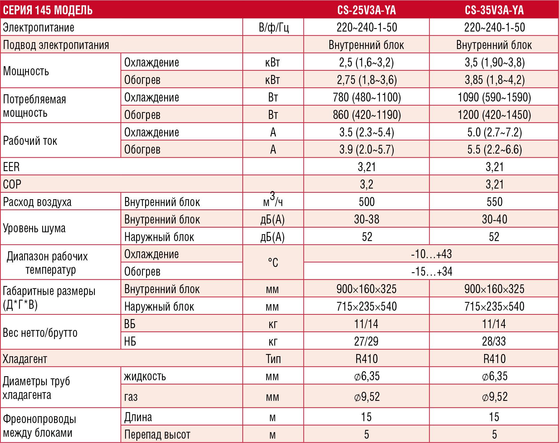 Технические характеристики кондиционера Chigo CS-25V3A-YA188