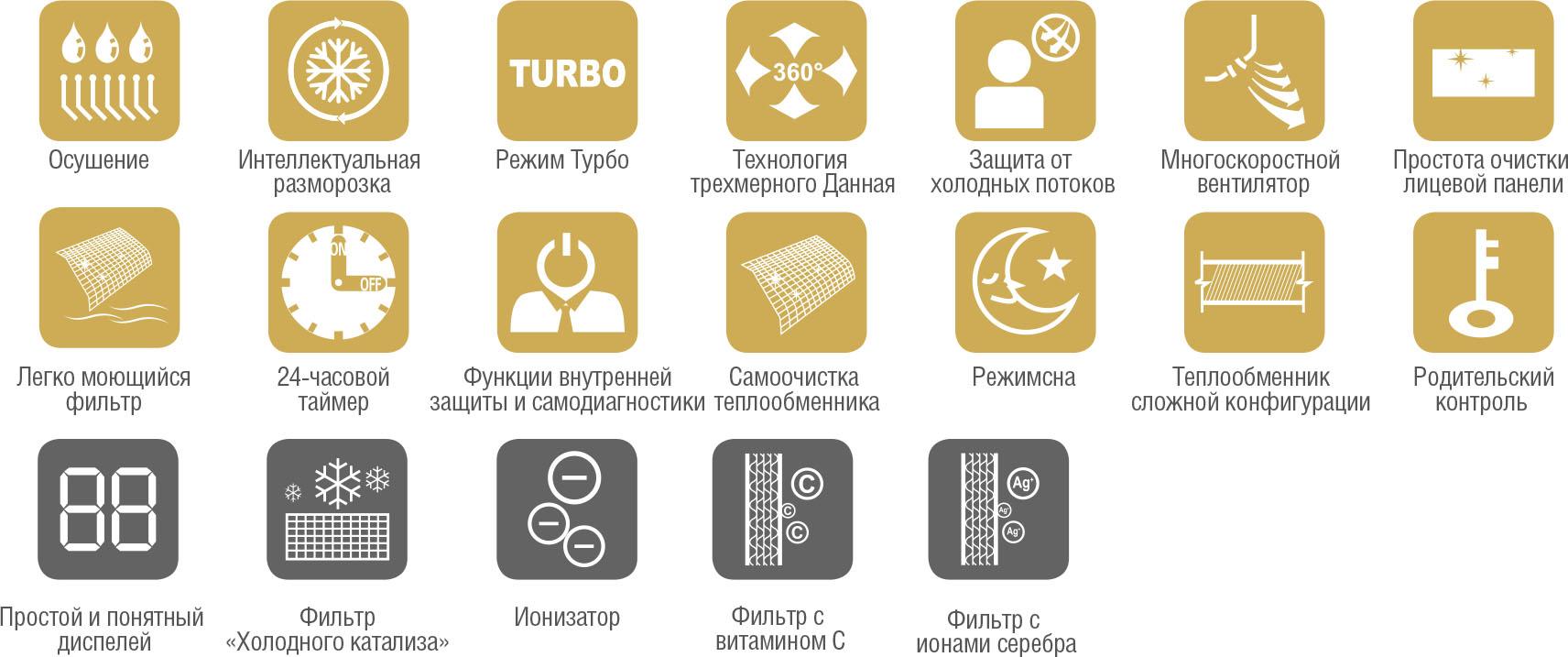 Функции и основные особенности кондиционера ChigoCS-35V3A-M156 серии Lotus 156 Inverter