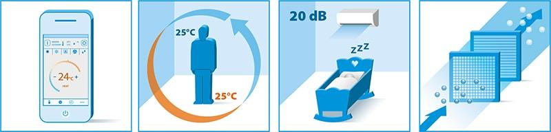 Функции кондиционера Daikin FTXP25K3/RXP25K3серии Comfora FTXP Inverter