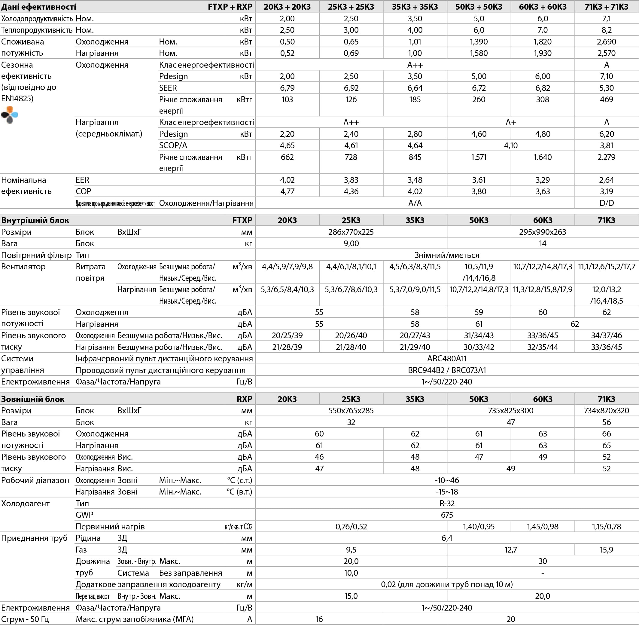 Технические характеристики инверторного кондиционера Daikin FTXP25K3/RXP25K3 серии Comfora FTXP Inverter