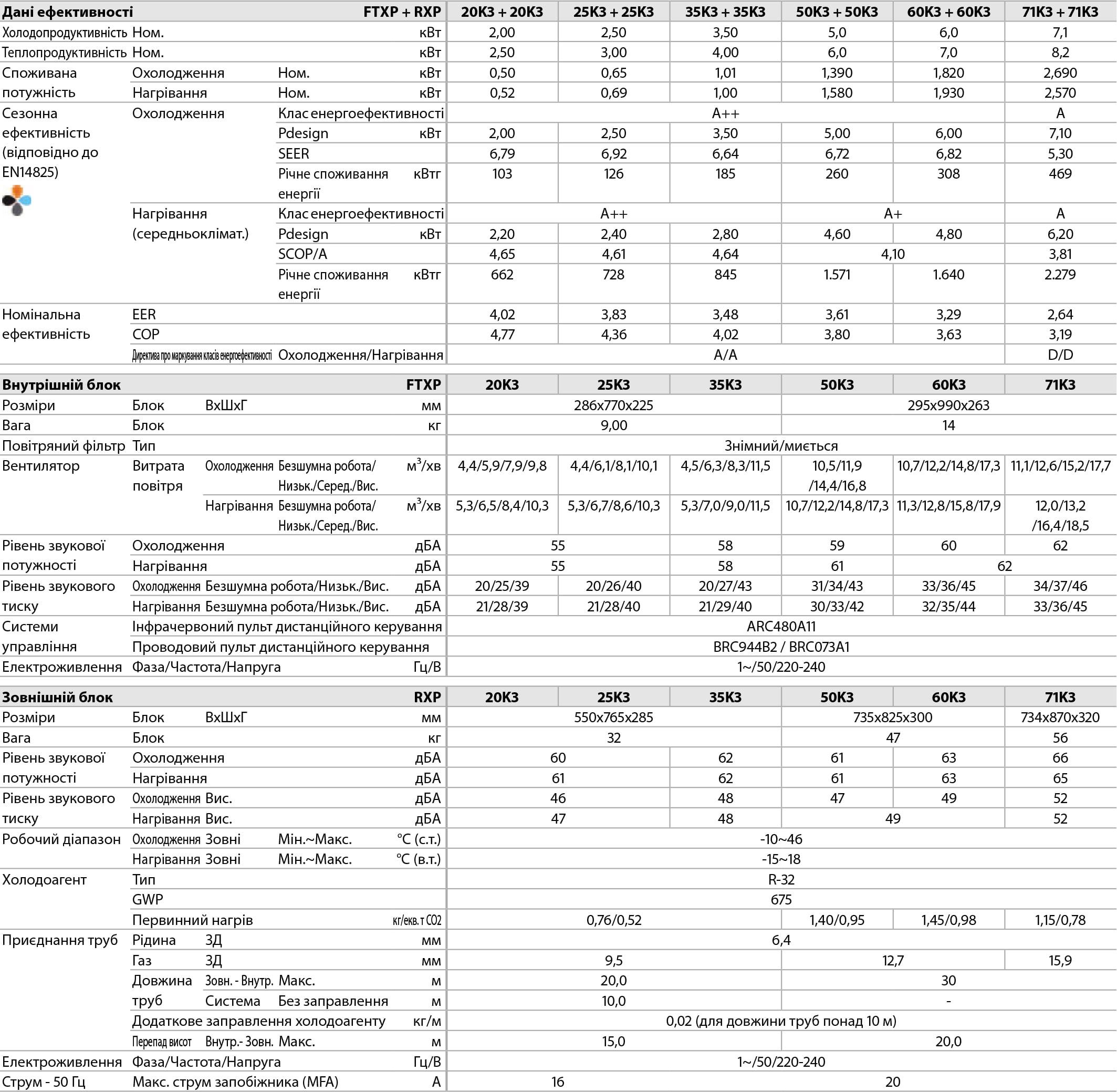 Технические характеристики кондиционера Daikin FTXP-K3 серии Comfora FTXP Inverter