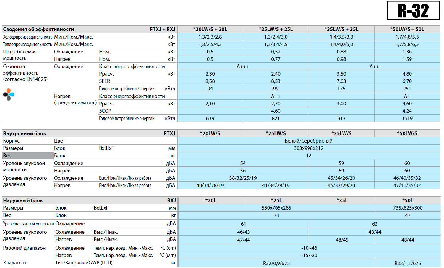 Технические характеристики инверторного кондиционера Daikin FTXJ-L/RXJ-L серии Emura Inverter