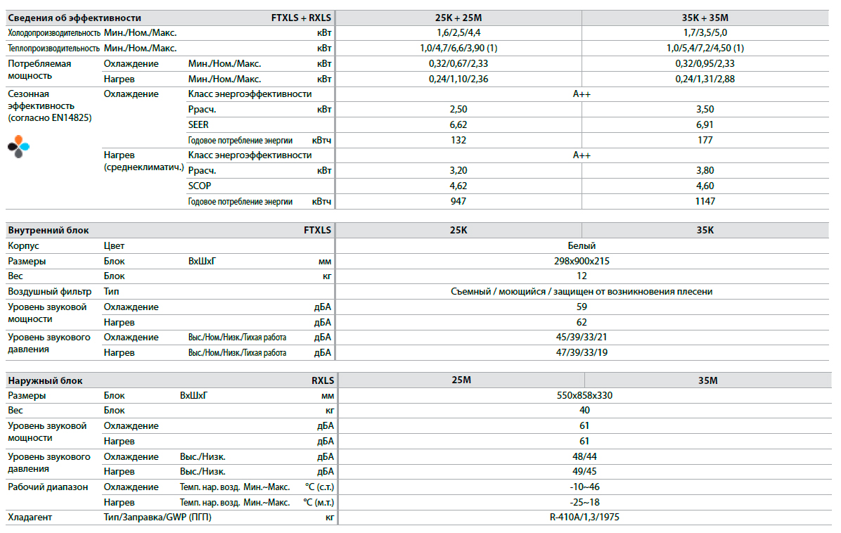 Технические характеристики инверторного кондиционера Daikin FTXLS-K/RXLS-M