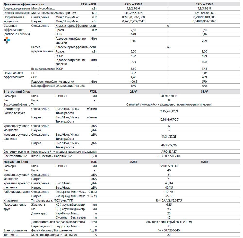 Технические характеристики инверторного кондиционера Daikin серии FTXL-JV/RXL-M