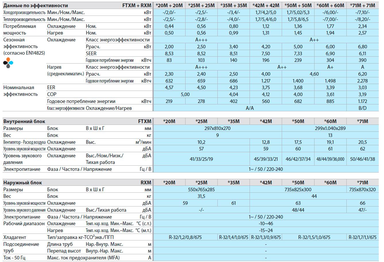 Технические характеристики кондиционера Daikin FTXM-K/RXM-L inverter
