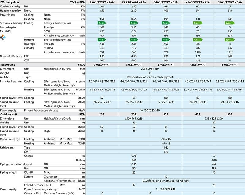 Технические характеристики инверторного кондиционера Daikin FTXA20AS/RXA20A серии Stylish Inverter
