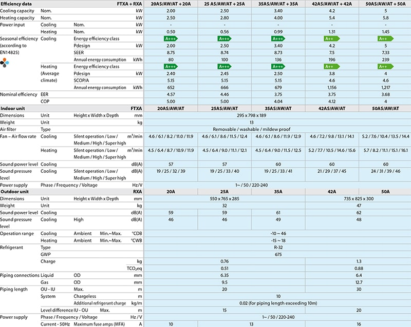 Технические характеристики инверторного кондиционера Daikin FTXA50AW/RXA50A серии Stylish Inverter