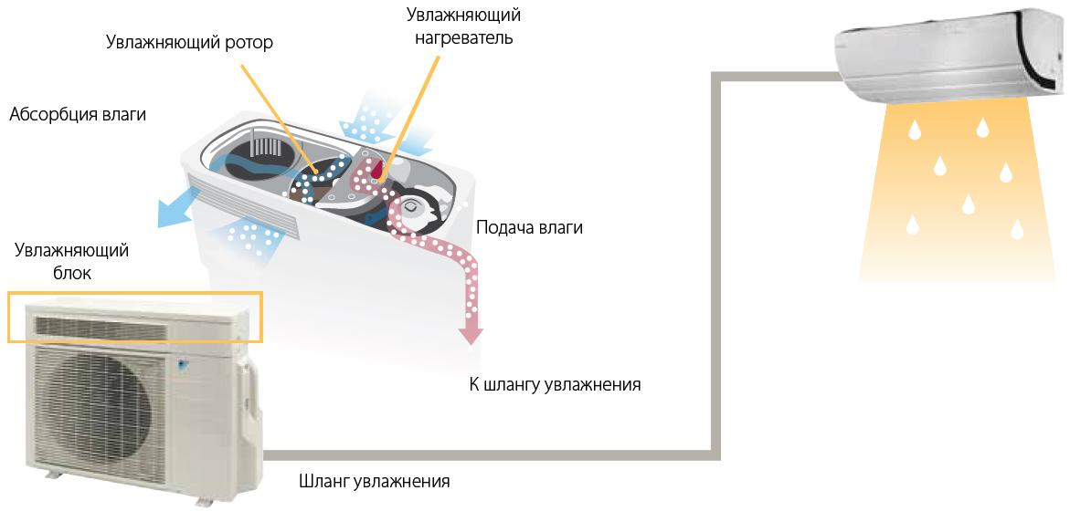 5 способов обработки воздуха в 1 инверторной сплит системе Daikin FTXZ35N/RXZ35N серии Ururu Sarara