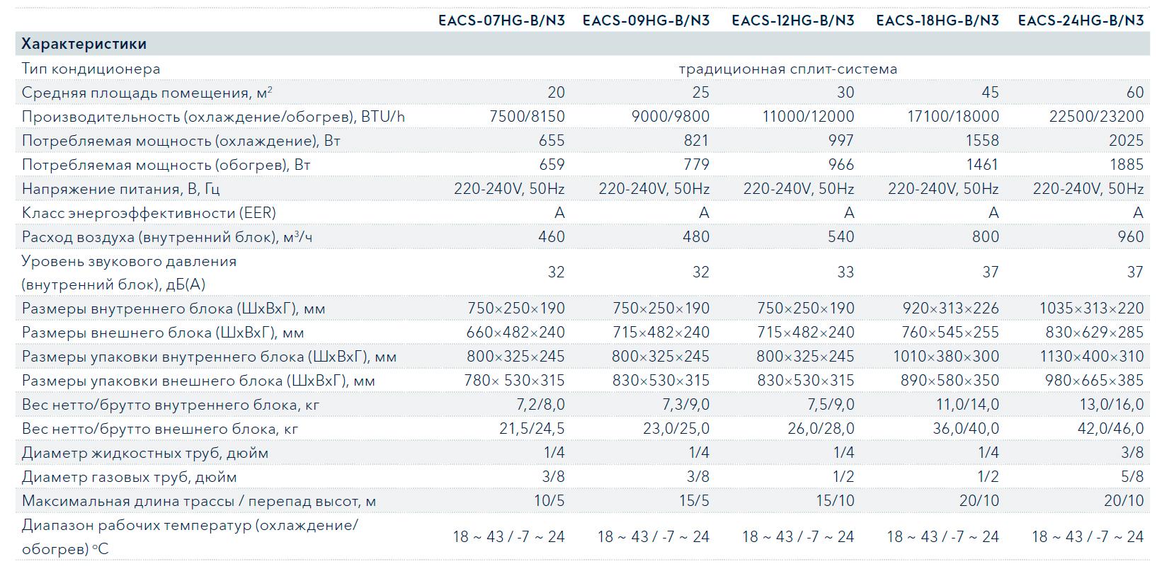 Технические характеристики кондиционера Electrolux EACS-07HG-B/N3 серии Air Gate