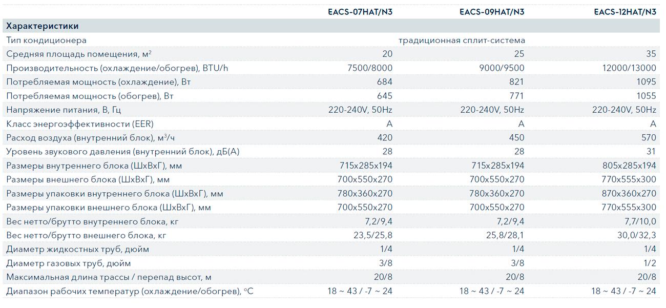 Технические характеристики кондиционера Electrolux EACS-09HAT/N3 серии Atrium