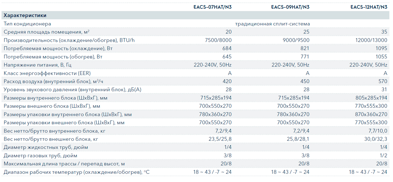 Технические характеристики кондиционера Electrolux EACS-12HAT/N3 серии Atrium