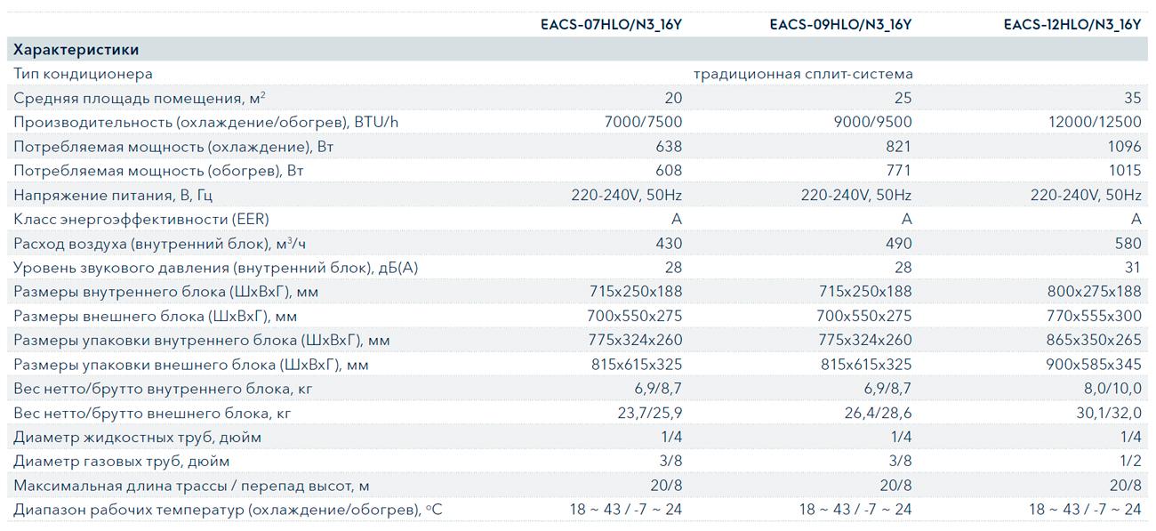 Технические характеристики кондиционера Electrolux EACS-24HLO/N3 серии Lounge