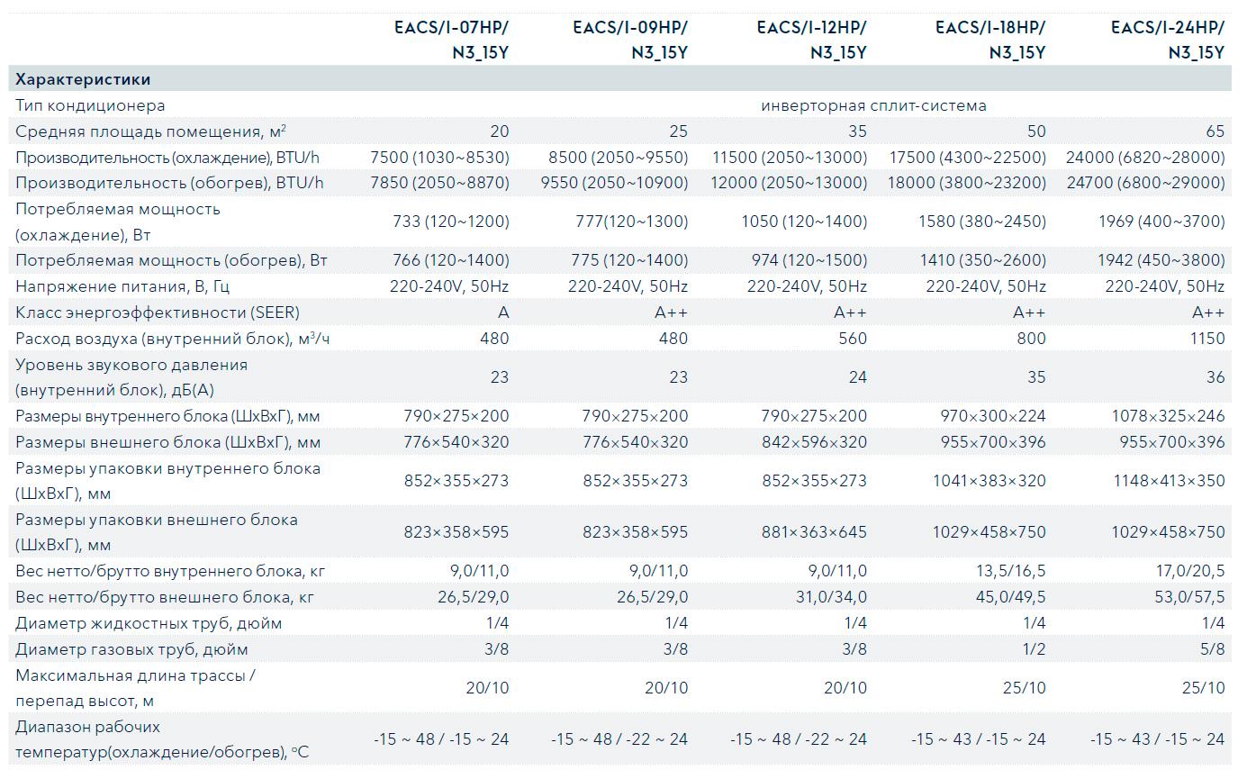 Технические характеристики кондиционера Electrolux EACS/I-09HP/N3 серии Portofino DC Inverter