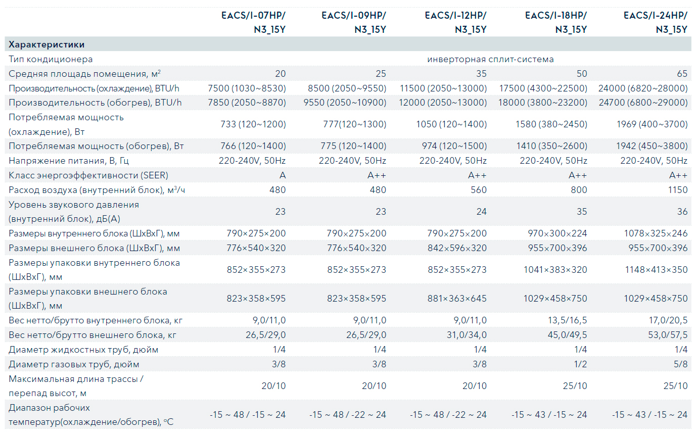 Технические характеристики кондиционера Electrolux EACS/I-12HP/N3 серии Portofino DC Inverter