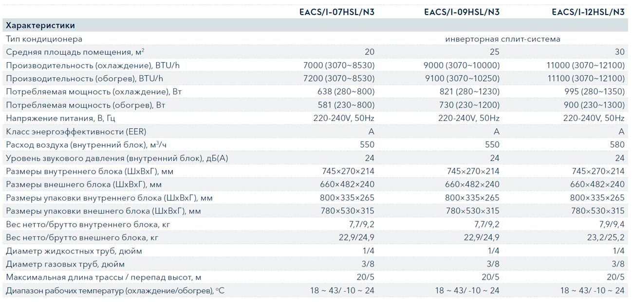 Технические характеристики кондиционера Electrolux EACS/I-07HSL/N3 серии Slide DC Inverter