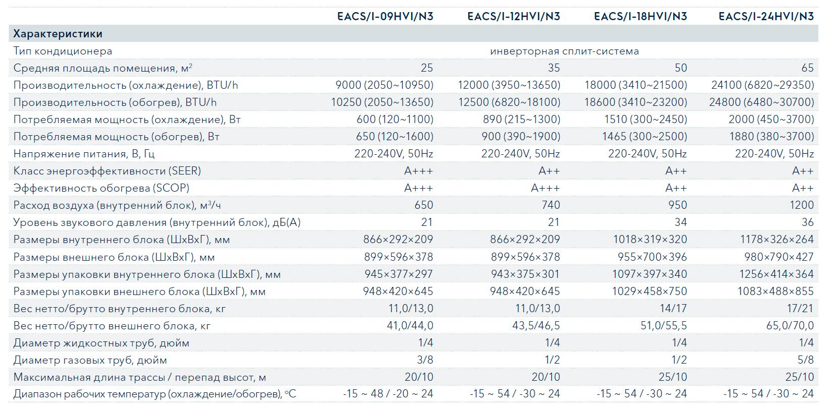 Технические характеристики кондиционера Electrolux EACS/I-09HVI/N3 серии Viking Inverter