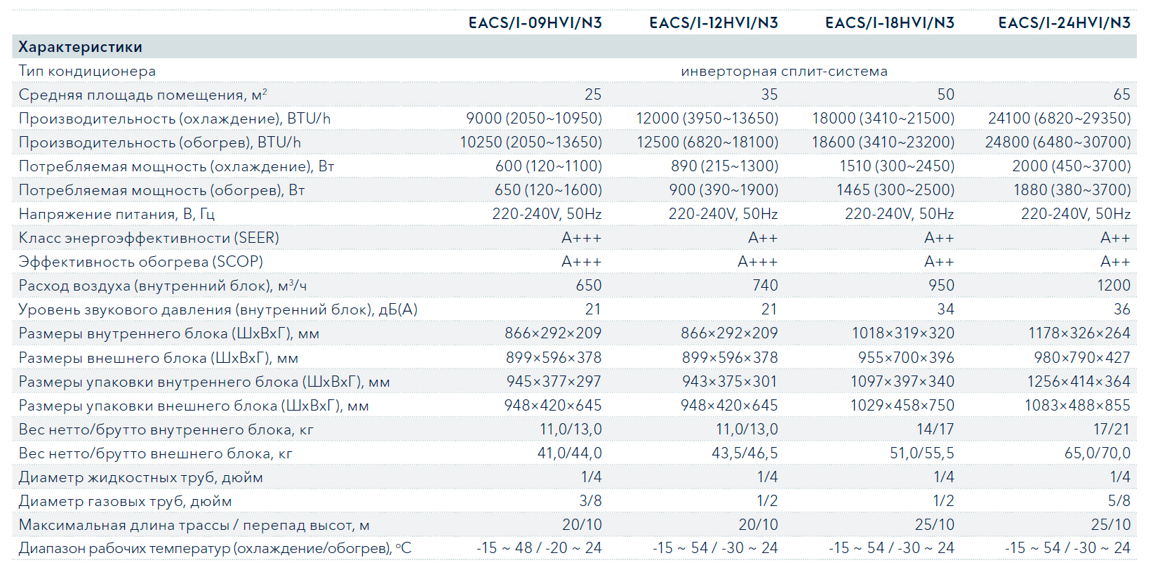 Технические характеристики кондиционера Electrolux EACS/I-12HVI/N3 серии Viking Inverter