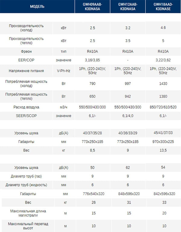Технические характеристики кондиционера Gree GWH09AAB-K3DNA5A серии Bora Inverter