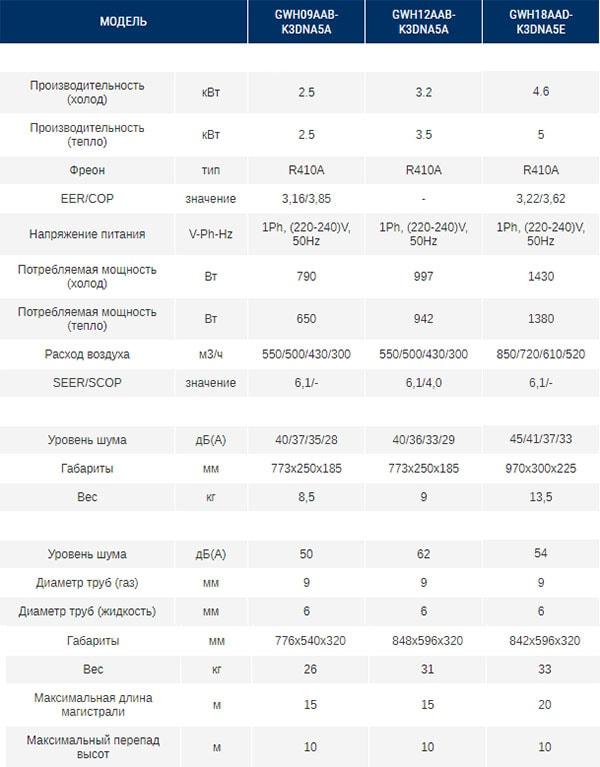 Технические характеристики кондиционера Gree серии Bora Inverter