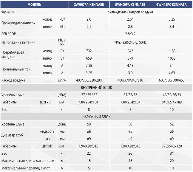 Технические характеристики Gree серии Eco