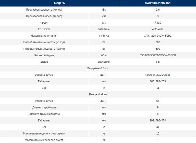 Технические характеристики кондиционера Gree GWH09TB-S3DNA1D серии Hansol DC Inverter