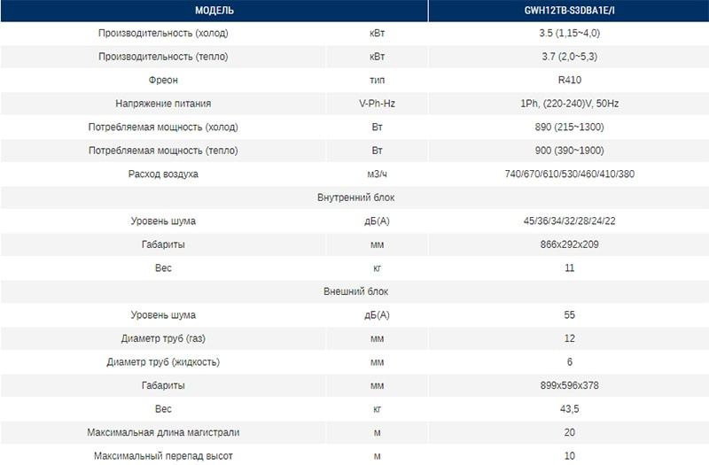 Технические характеристики кондиционера Gree GWH12TB-S3DBA1E серии Hansol DC Inverter