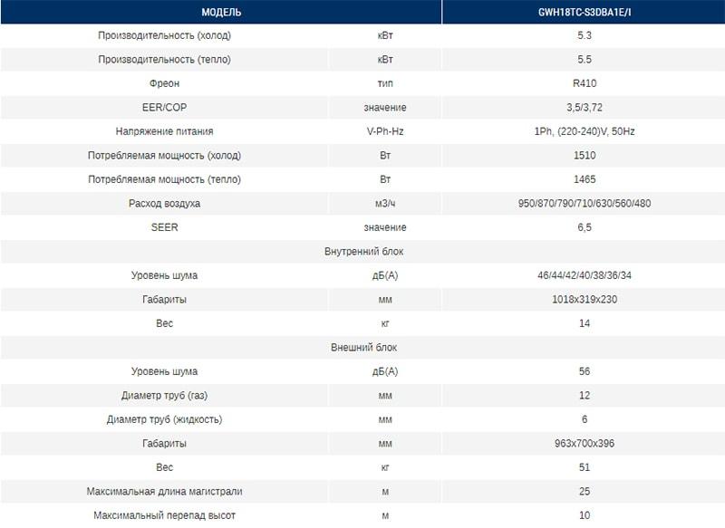 Технические характеристики кондиционера Gree GWH18TC-S3DBA1E серии Hansol DC Inverter