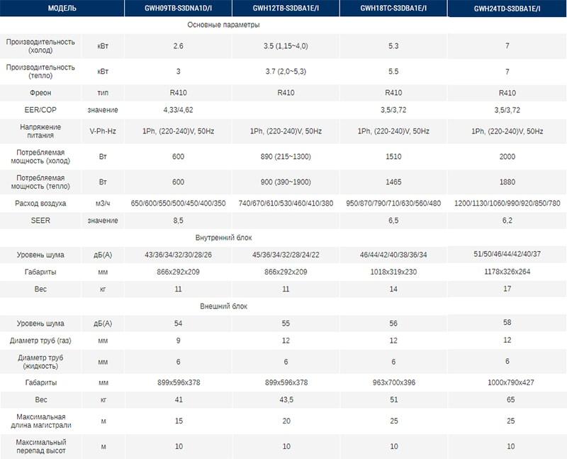 Технические характеристики кондиционеровGree серии Hansol DC Inverter