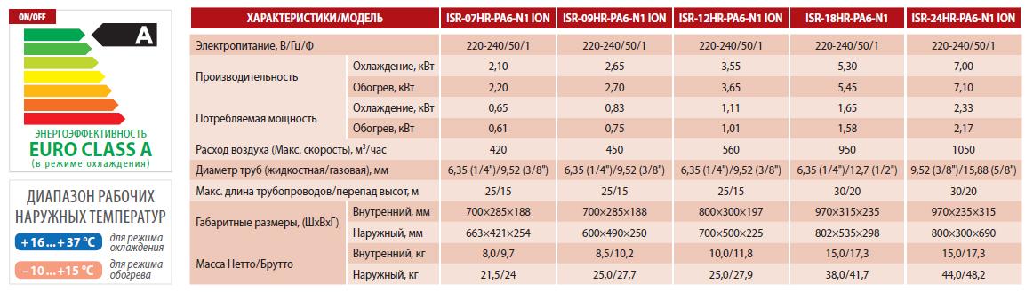 Технические характеристики кондиционера Idea ISR-07HR-PA6-N1 ION серии Diamond