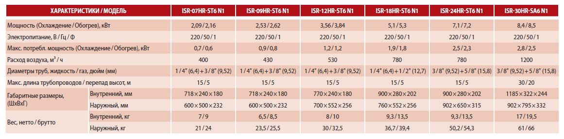 Технические характеристики кондиционера Idea ISR-07HR-ST6-N1 серии Samurai F