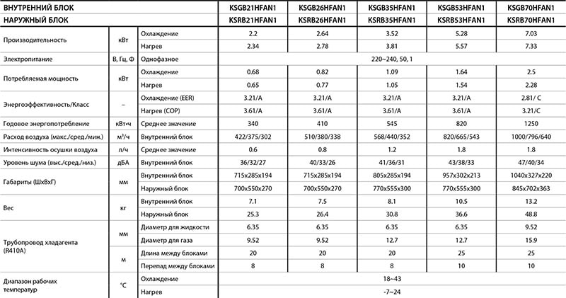 Технические характеристики кондиционера Kentatsu KSGB70HFAN1 серии Bravo