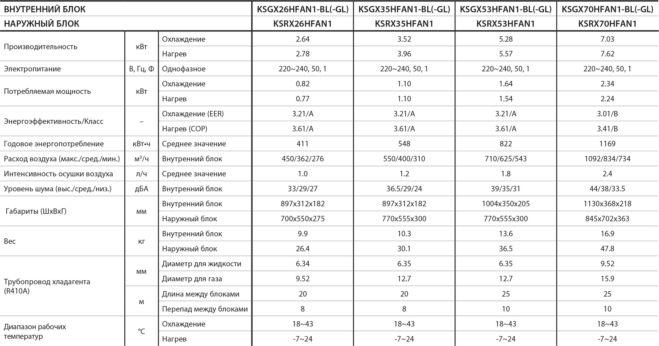Технические характеристики кондиционера Kentatsu KSGX26HFAN1-BL серии Titan Genesis
