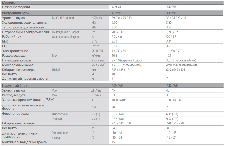Технические характеристики инверторного кондиционера LG серии ARTCOOL STYLIST