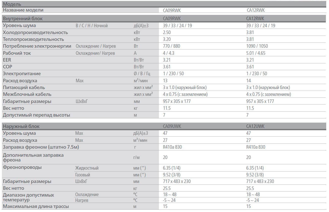 Технические характеристики инверторного кондиционера LG серии ARTCOOL Slim