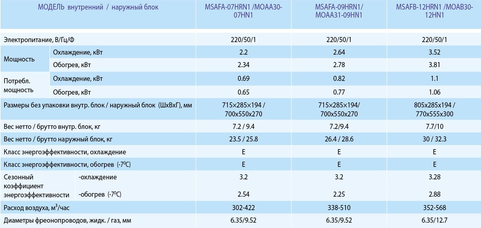 Технические характеристики кондиционера Midea MSAFA-07HRN1 серии Forest