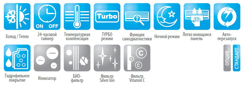 Функции кондиционера Мидея MS12F-HRN1 серии FairWind
