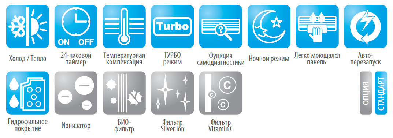 Функции кондиционера Мидея MS12F-HRN1 ION серии FairWind