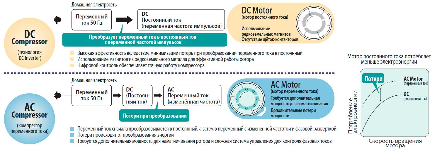 Принцип работы инверторного кондиционера Midea Blanc DC-Inverter