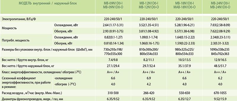 Технические характеристики инверторного кондиционера Midea MB-09N1D0-I серии Миссион: