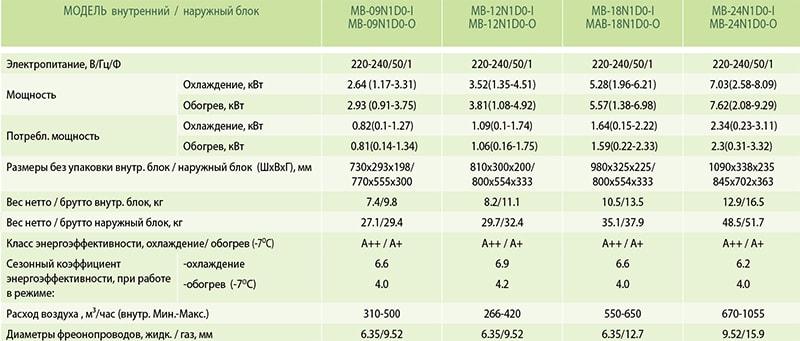 Технические характеристики инверторного кондиционера Midea MB-18N1D0-I серии Миссион: