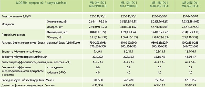 Технические характеристики инверторного кондиционера Midea MB-24N1D0-I серии Миссион: