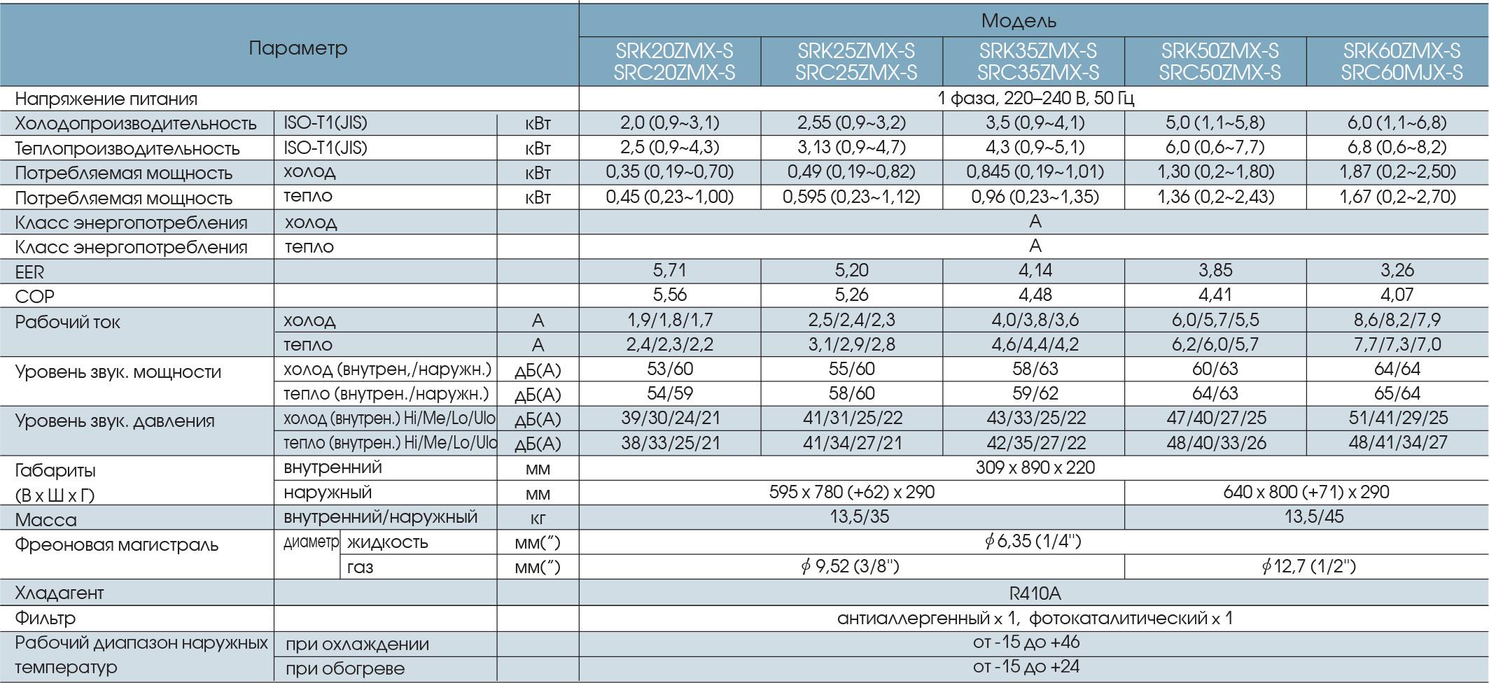 Технические характеристики кондиционера Mitsubishi Heavy SRK20ZMX-S / SRC20ZMX-S серии Diamond Delux Inverter