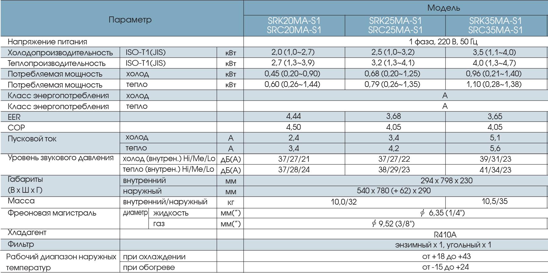 Технические характеристики кондиционера Mitsubishi Heavy SRK20MA-S1 / SRC20MA-S1 серии Standart Inverter