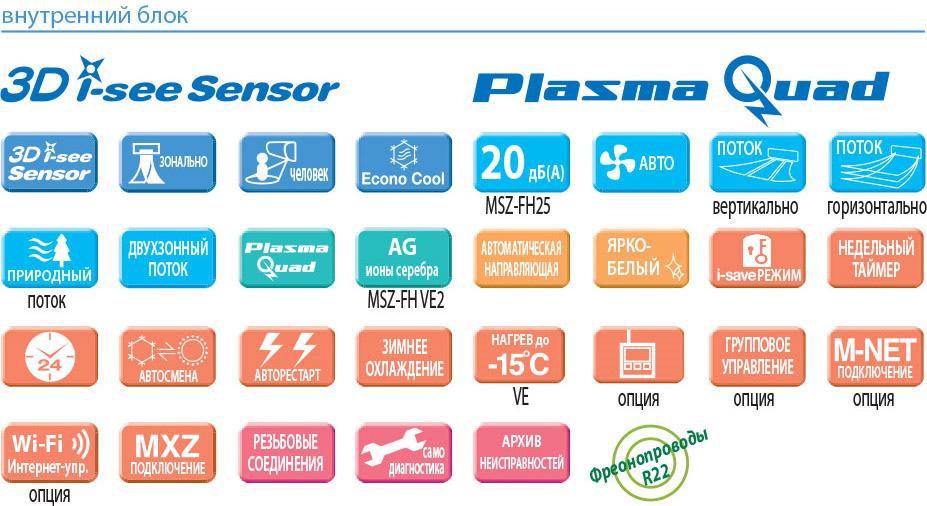 Функции и основные особенности кондиционера Mitsubishi Electric MSZ-FH50VE / MUZ-FH50VEHZ серии Deluxe Inverter ZUBADAN